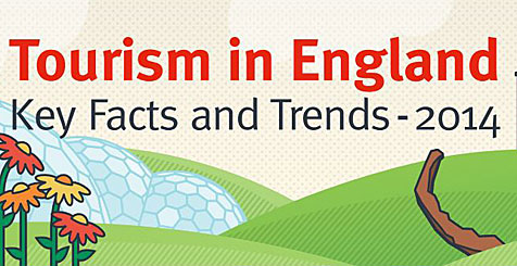 Tourism in England Key Facts and Trends infographic