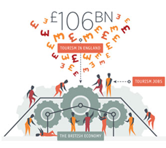 Infographic showing how much tourism is worth to England.
